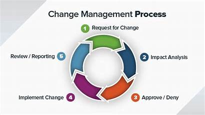 Change Management Process Need Effective Simple Elements