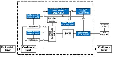 Pv Diagram Unit by Power Solution For 1500vdc Photovoltaic Power Generation