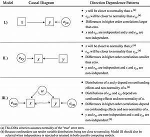 Direction Dependence Analysis