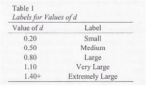 Cohens D Berechnen : effect size bertrand 39 s wiki ~ Themetempest.com Abrechnung