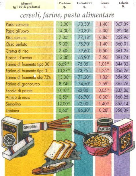 caratteristiche nutrizionali degli alimenti