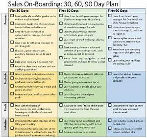 sales onboarding 30 60 90 day plan brian groth With first 90 day plan template