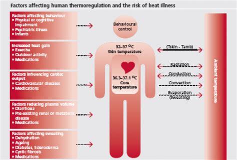 normal human temperature range heat illness dr rajiv desai
