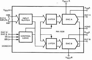 pm7528 datasheet and product info analog devices With simple 8 bit two quadrant multiplying digital to analog converter dac