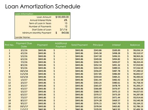 loan amortization calculator free weekly schedule templates for excel smartsheet