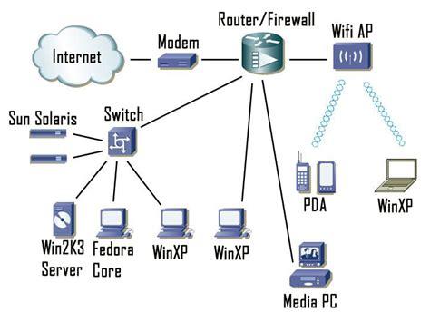 Wireles Signal Diagram by Binary Signal Network Diagrams