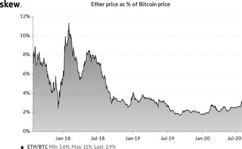 Mining ethereum vs bitcoin has become a much closer competition. Ethereum turns five but ETH price Vs. Bitcoin never ...