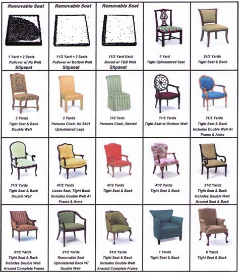 types of chairs and sofas yardage needed to reupholster furniture home decor