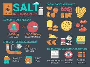 cutting salt   lose weight