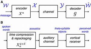A  A Block Diagram Of A Generic Communication System  The
