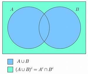 Venn Diagram Of De Morgan U0026 39 S Law - Math - Sets
