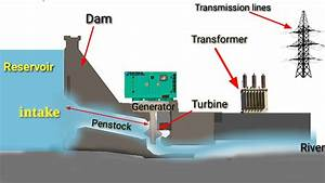Hydro Power - Conventional Hydroelectric Dam