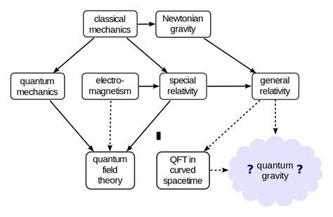 Quantum Gravity : Quantum Gravity.svg