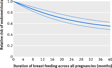 History Of Breast Feeding And Risk Of Incident