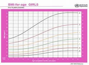 Kinder Bmi Berechnen : bmi rechner das richtige gewicht ermitteln ~ Themetempest.com Abrechnung