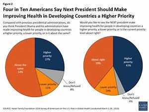 2016 Survey of Americans on the U.S. Role in Global Health ...