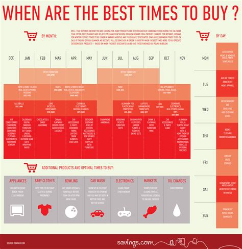infographic   day whens   time  buy