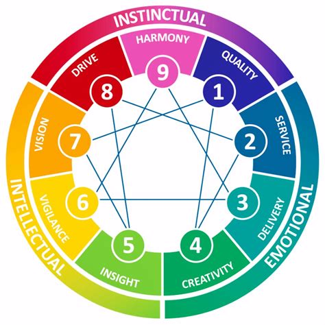 Enneagram Test by What S Your Number Enneagram Personality Test Box Edge