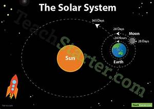 Annotated Earth, Sun and Moon Diagram