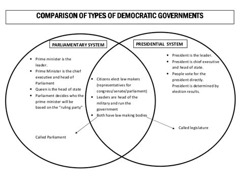 House vs senate venn diagram house vs senate venn diagram 0 comments ccuart Choice Image