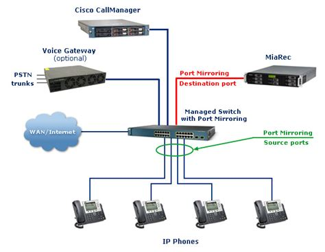 Cisco Call Recording Unified Communications