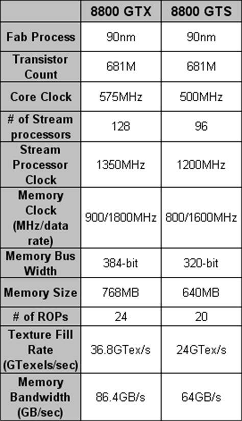 BFGTech GeForce 8800 GTS   bit-tech.net