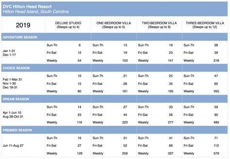 dvc hilton head resales point charts