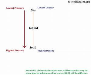 Chem  U2013 Pressure