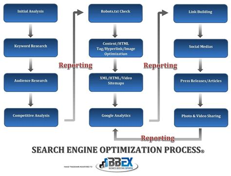Seo Process by The Seo Process Diagram