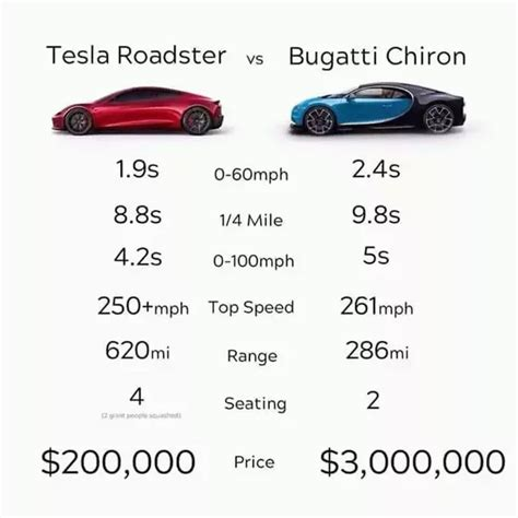 View How Much Is A Tesla Car Pics