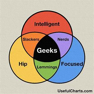 Geek Venn Diagram