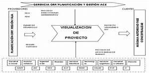 Elaboraci U00f3n Del Manual De Procedimientos  Unidad De