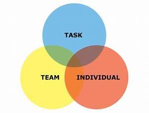 Individual  U0026 Team Behaviours
