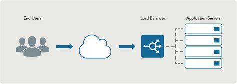 Avi Networks | Intent-Based Application Services Platform