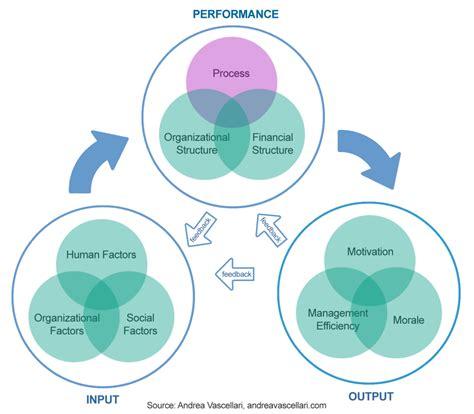 Adaptive Digital Strategy Framework — Structure / Andrea ...