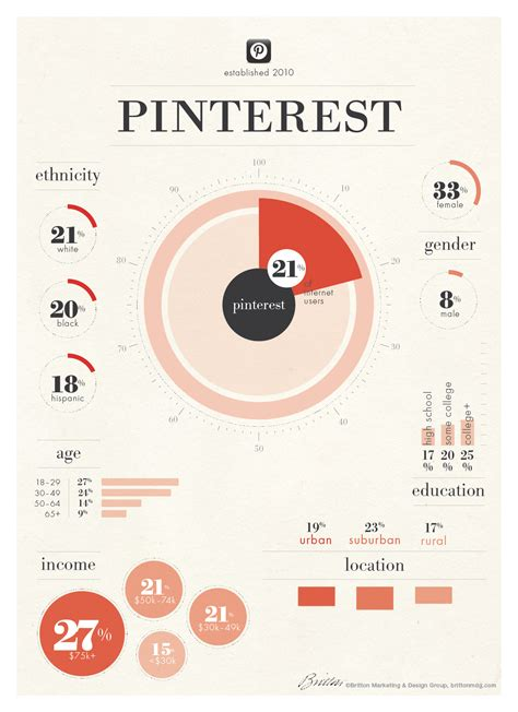 socialmedia 2014 user demographics for instagram and