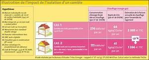 Credit Impot Isolation Combles : credit impot sur isolation des combles isolation id es ~ Nature-et-papiers.com Idées de Décoration