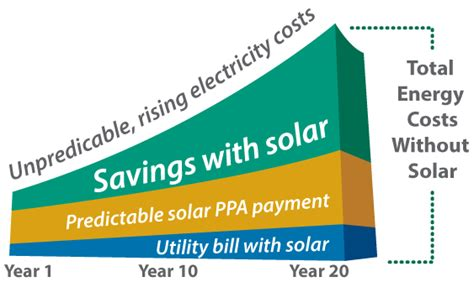 commercial solar financing options structure metrics