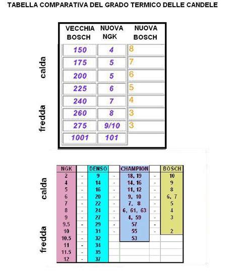 tabella candele taballa comparativa grado termico dellecandele