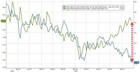 It does not rely on a central server to process transactions or store funds. Bonds & Bitcoin Jump, Stocks Dump As Yield Curve Carnage Continues   Zero Hedge