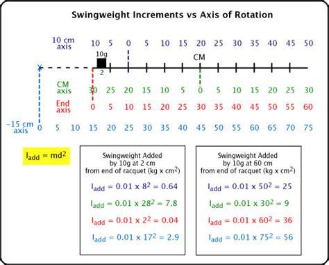 Swing Weight by Swingweight
