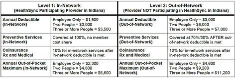 provider communications