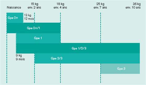 siege auto groupe 3 quel age voyager avec bébé de 0 à 6 mois aubert