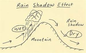 Habytime Mini Lecture 56  Rain Shadow Effect