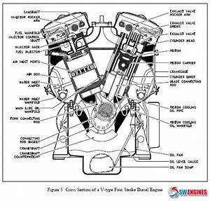 10 Best How Does Diesel Engine Works Images On Pinterest