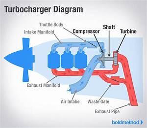 Tech Talk Video   Mengenal Dasar Sistem Turbocharger