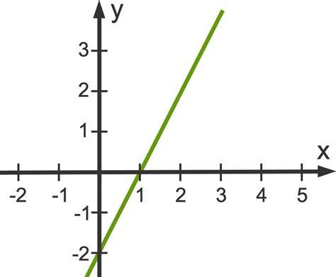Wie Kann Man Nullstellen Von Linearen Funktionen Berechnen?