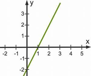 Schnittpunkt Mit Y Achse Berechnen Lineare Funktion : wie kann man nullstellen von linearen funktionen berechnen ~ Themetempest.com Abrechnung