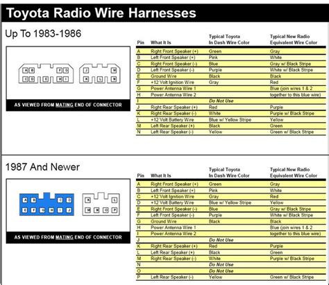 Radio Harness Question Tacoma World