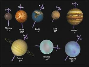 Uranus' Strange Magnetosphere Switches Open and Closed ...
